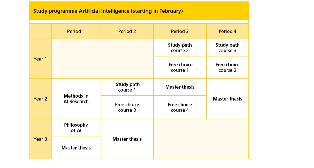 uva artificial intelligence thesis Contact schools directly - compare 20 master's programs in artificial intelligence 2018.