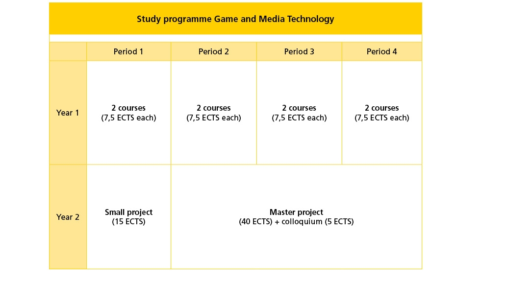 Game and Media Technology