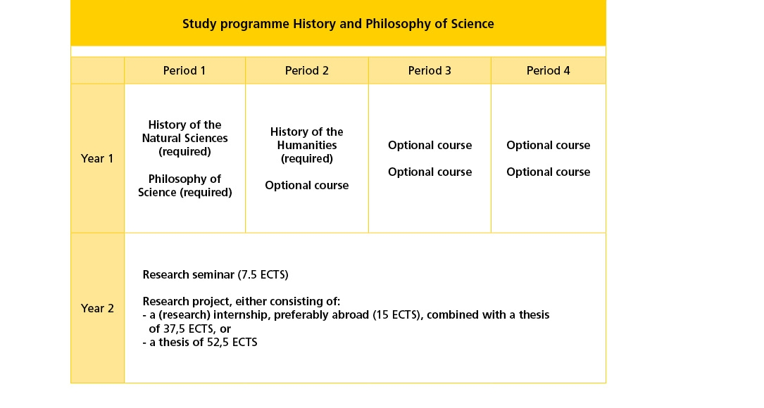 History and Philosophy of Science study programme