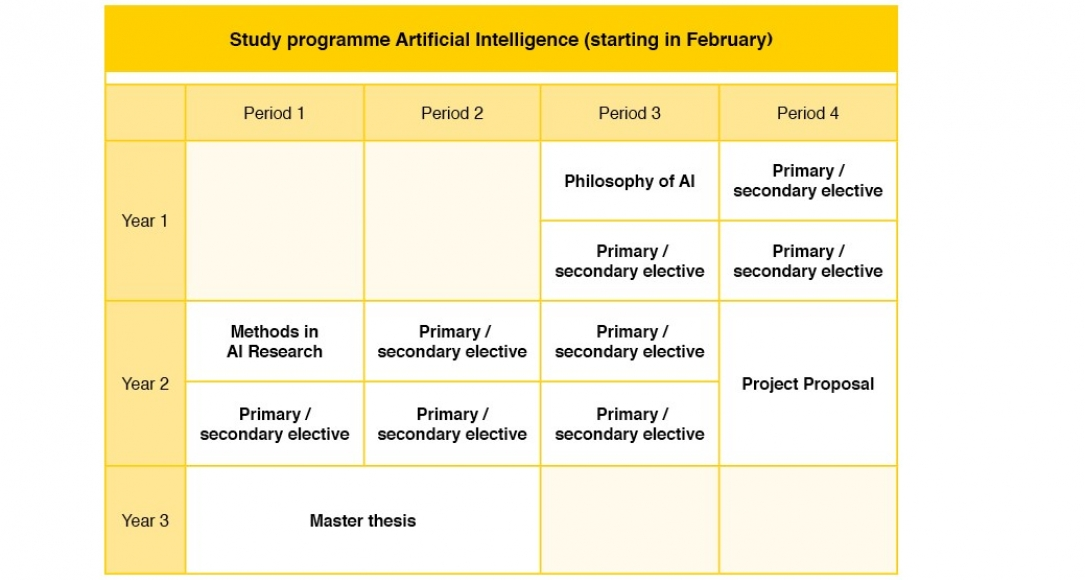 Artificial Intelligence - study programme (feb)