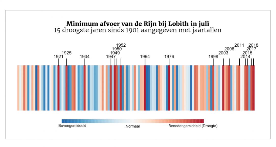 Tabel droogte Rijn