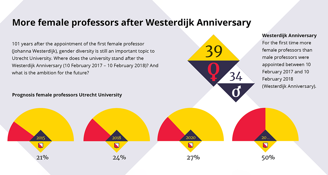 Infographic: for the first time more female professors than male professors were appointed within a year.