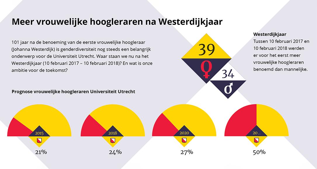 Infographic: in 2018 heeft de Universiteit Utrecht 24% vrouwelijke hoogleraren. In 2020 moet dat 27% zijn.