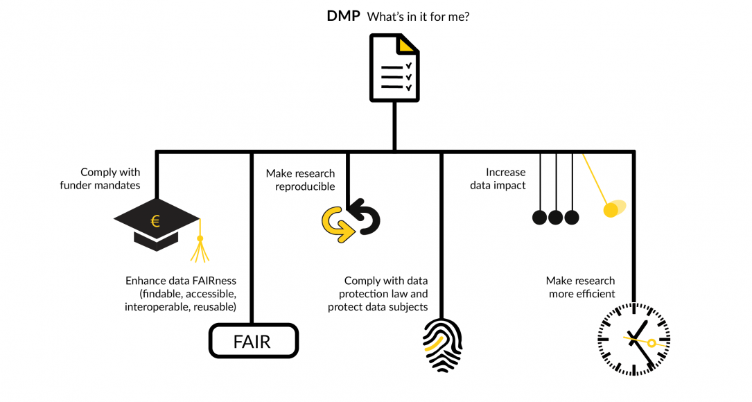 Image with the benefits of data management planning