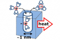 experimental thermodynamics of ion confinement in porous carbon electrodes