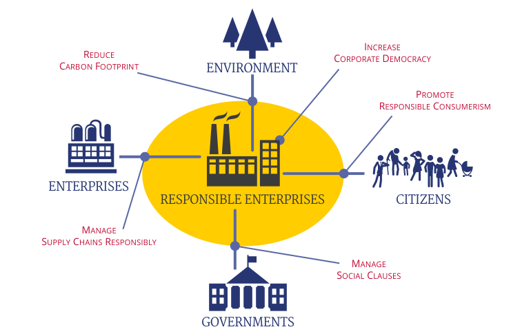 infographic on responsible enterprises