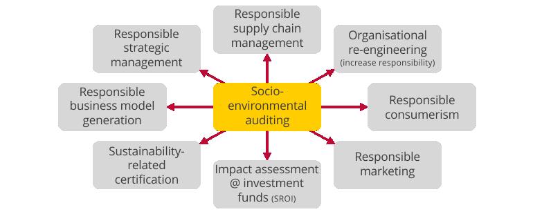 Scheme on Socio-Environmental Auditing