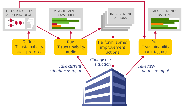 Scheme on Sustainability Auditing of the ITS Department