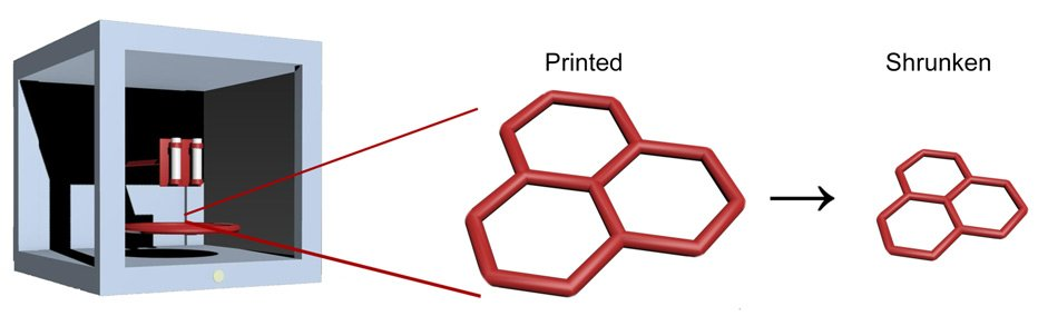 First they print the hydrogel with a 3D-printer and then shrink it