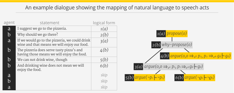 An example dialogue showing the mapping of natural language to speech acts.