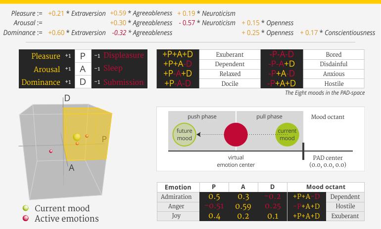 Scheme on modelling emotion in artificial intelligence