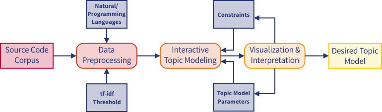 Schematic Representation of the Interactive Topic Modeling Architecture
