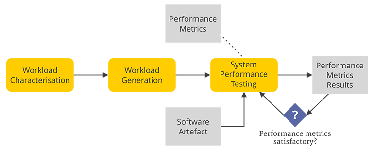 scheme on System Performance Testing