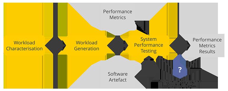 scheme on System Performance Testing