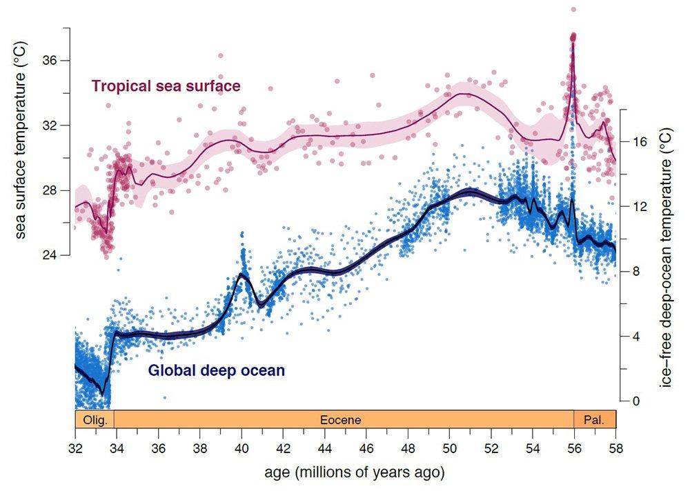 Eocene temperature change