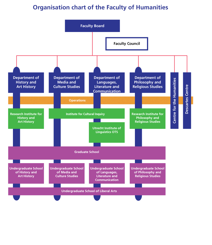 Faculty of Humanities organisation chart
