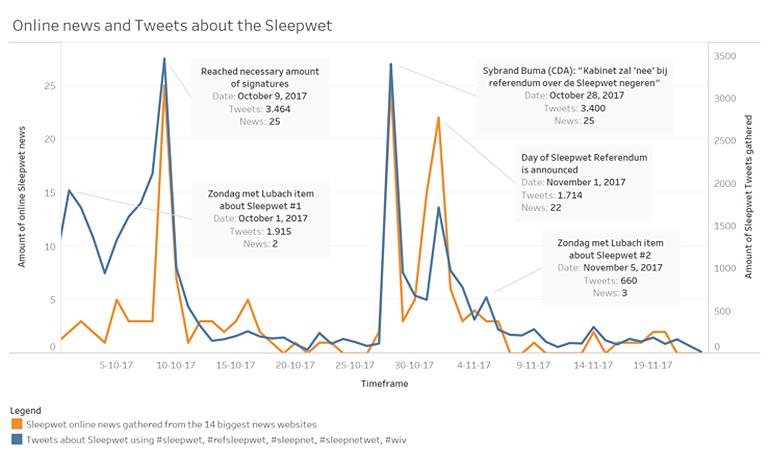 Online nieuws en tweets over de Sleepwet. Bron: dataschool.nl