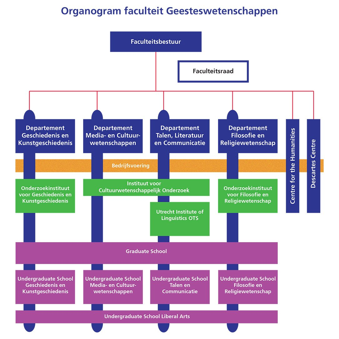 Organogram faculteit Geesteswetenschappen
