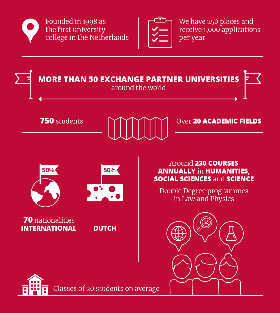 Facts about University College Utrecht: founded in 1998, 750 students, 20 academic fields, 230 courses, 50% Dutch and 50% international students, 70 nationalities, classes of 20 students on average