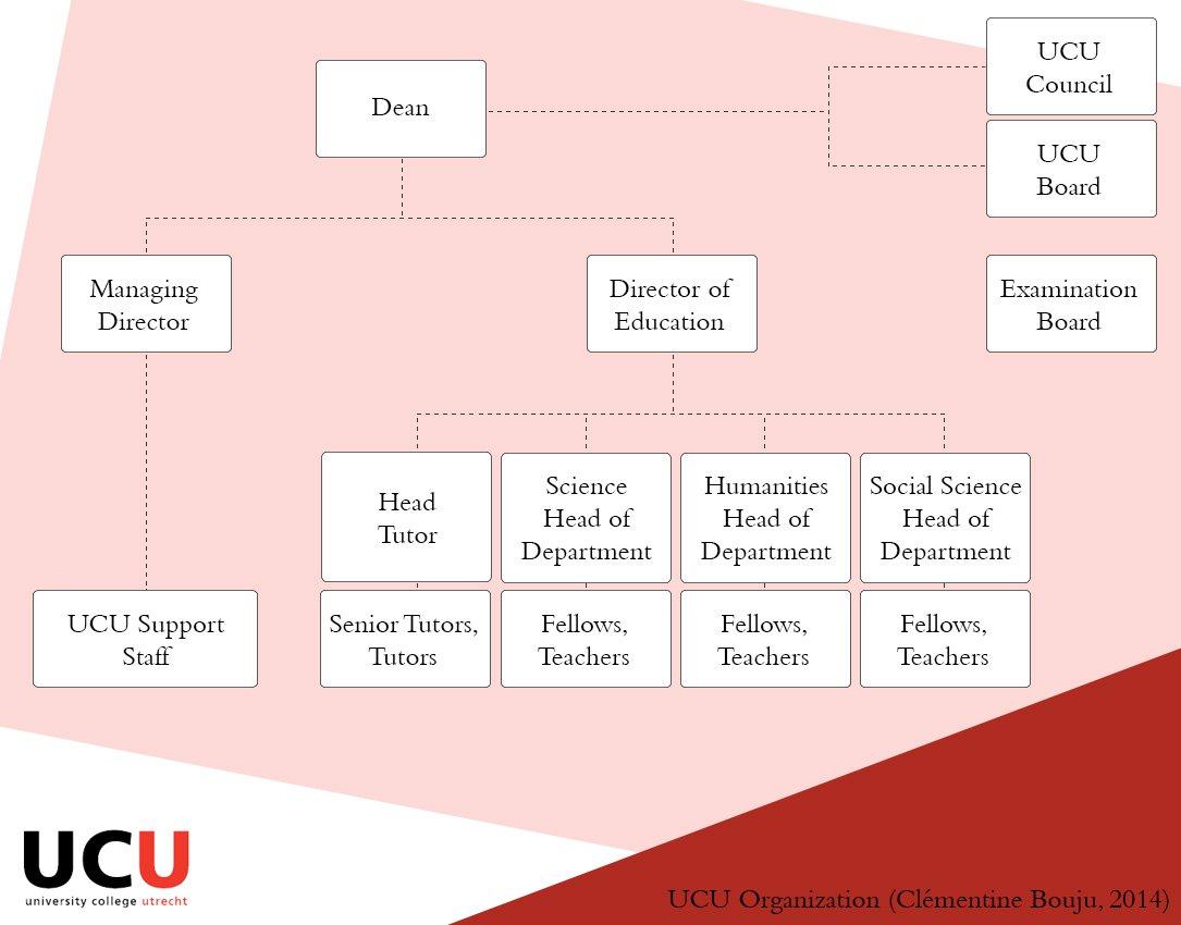 UCU Organization
