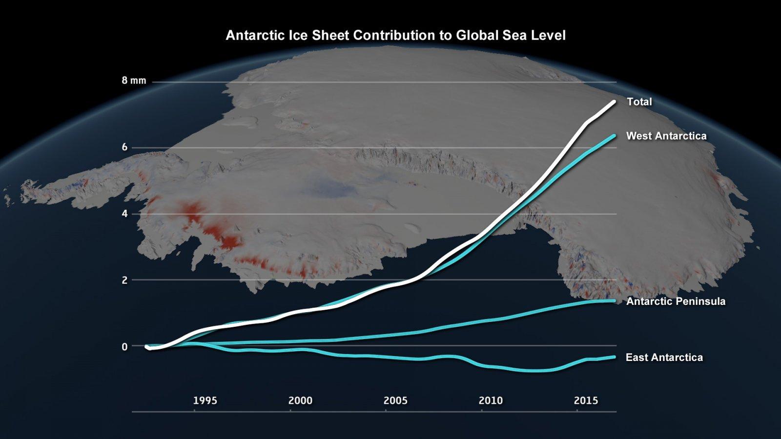 Bijdrage van de ijskappen van Antarctica aan de stijging van de zeespiegel sinds begin jaren '90 (IMBIE/Planetary Visions)