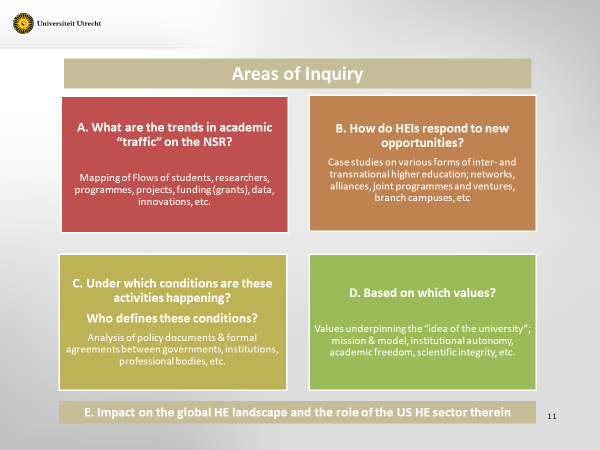 New Silk Road areas of inquiry