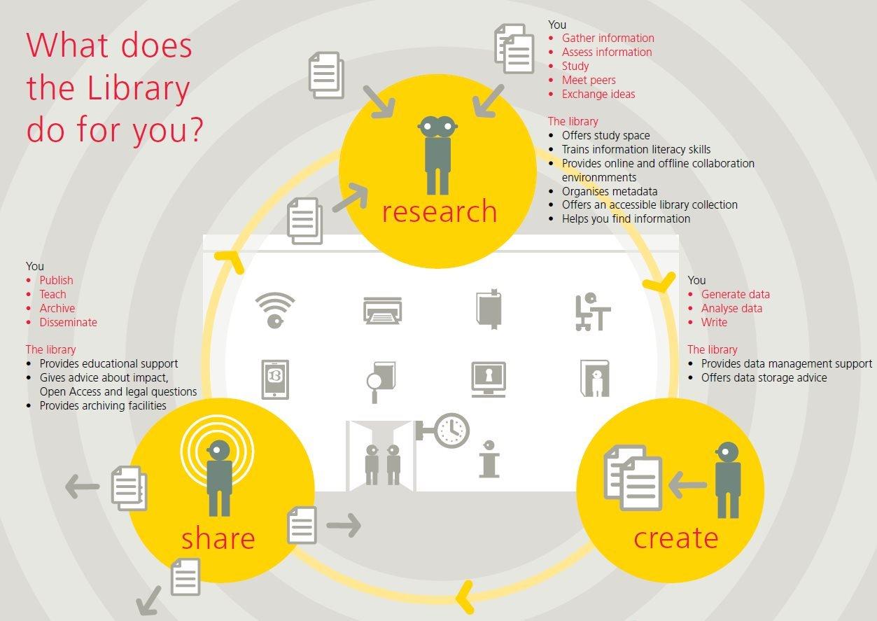 cirkel van wetenschappelijke communicatie