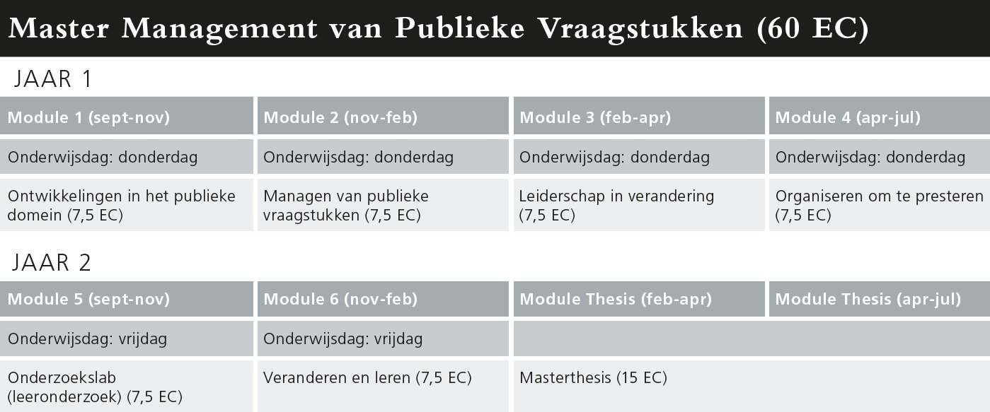 Programma Master Management van Publieke Vraagstukken