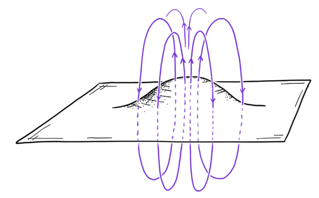 When a thin layer of a chiral superconductor is deformed, a magnetic field emerges spontaneously in the material