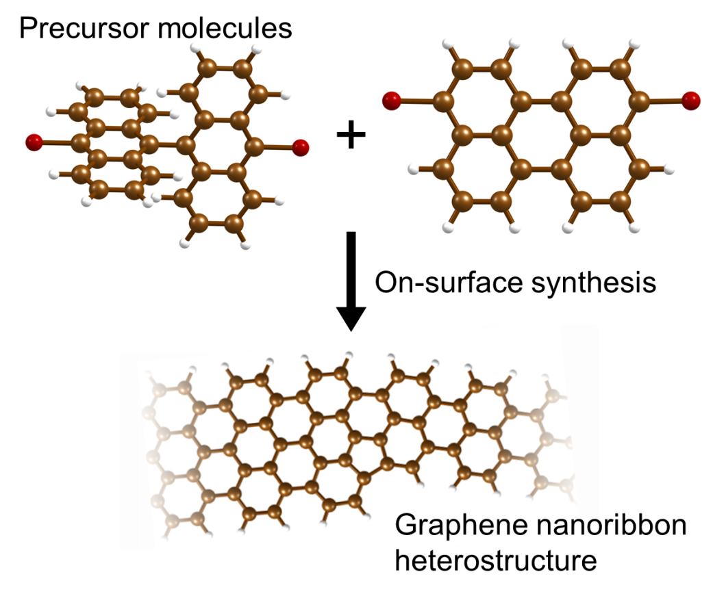 De chemische route naar een elektronische schakeling in grafeen