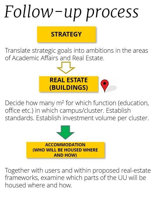 Real estate plan follow up