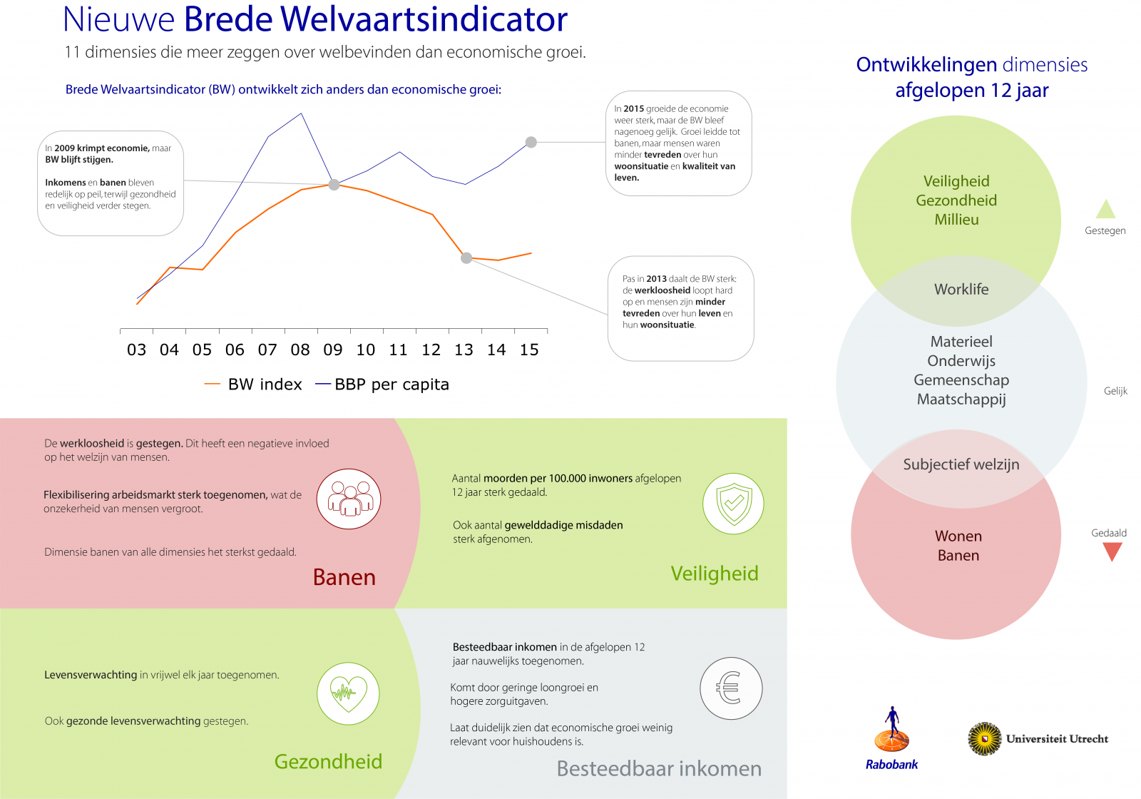Infographic welvaartsindicator