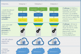 Adaptable Model-based and User-specific Software Ecosystems