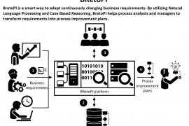 Business Process Requirements to Process Improvement