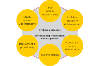Scheme of evolution planning, and evolution implementation and planning in mining services from legacy systems