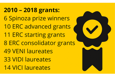 Faculty of Science - Grants 2010-2018