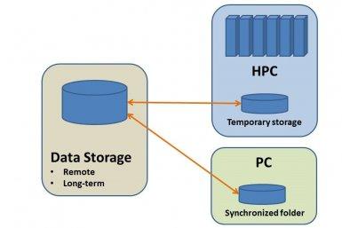 How to synchronize data with HPC platforms - Utrecht University