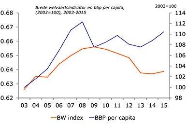 Grafiek brede welvaartsindicator
