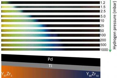 Waterstofsensor