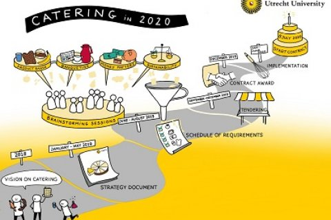 Aanbesteding catering 2019-2020