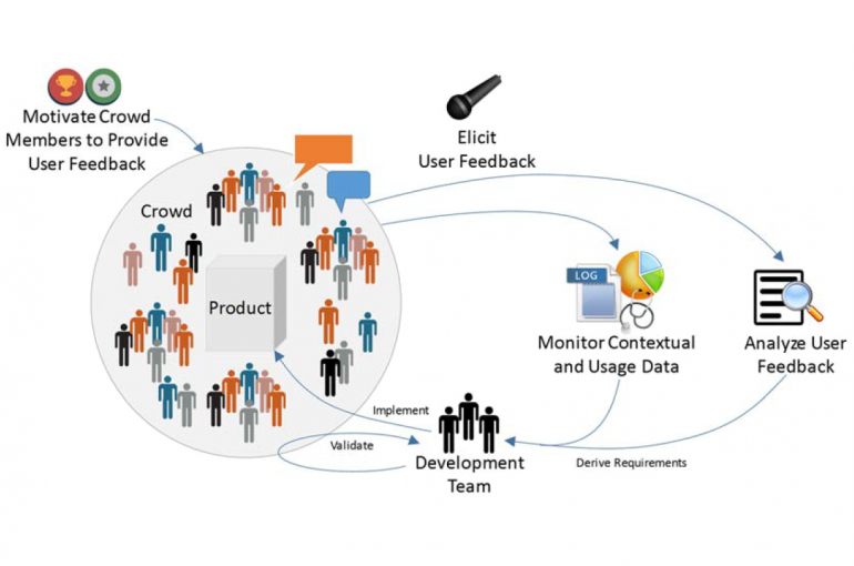 Illustration of the working of Crowd-based Requirements Engineering