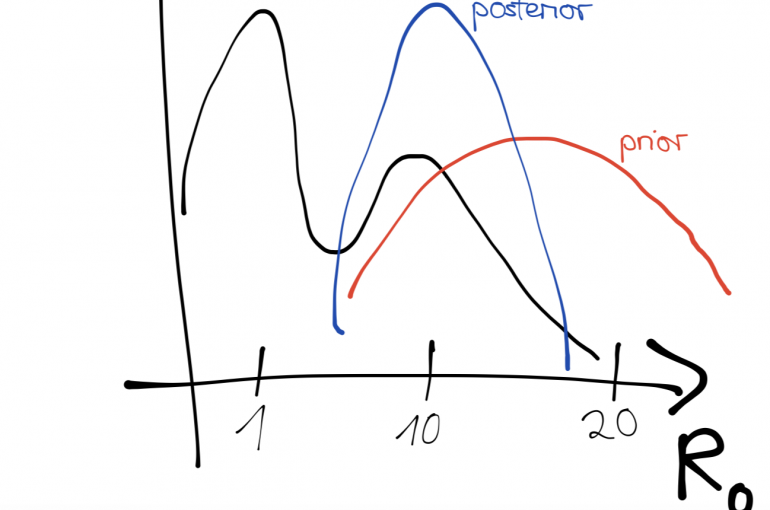 CLUe Training 17: rbi: Bayesian Inference in R - Utrecht University