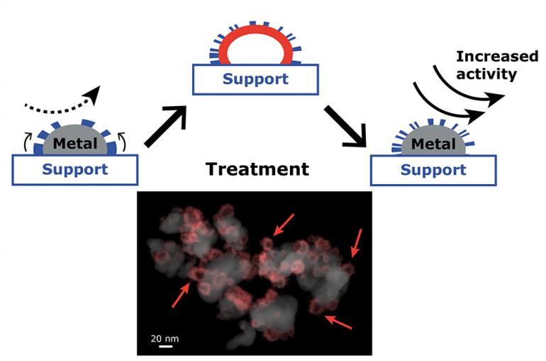 Nature Communications publication - metal nanoparticles