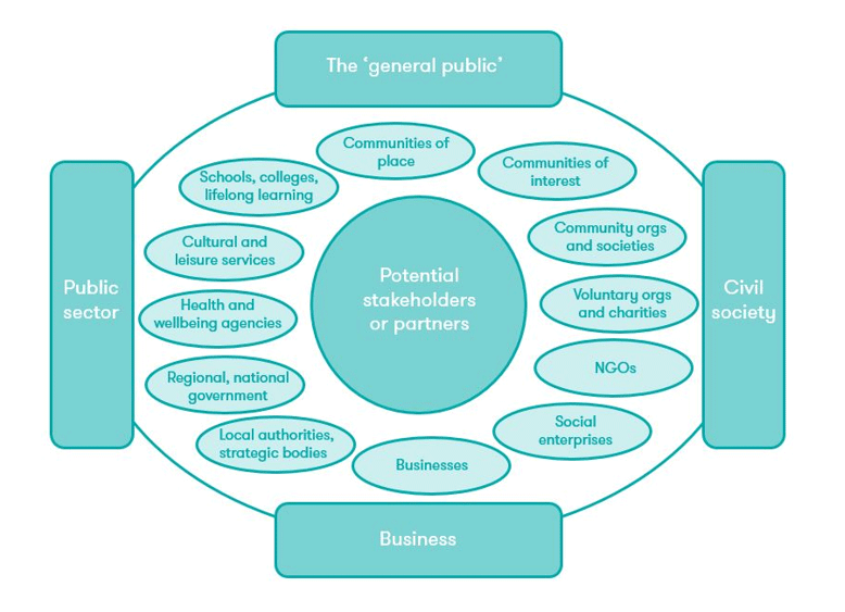 Potential stakeholders or partners